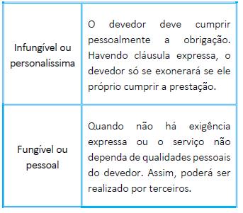 Obrigação fungível ou infungível