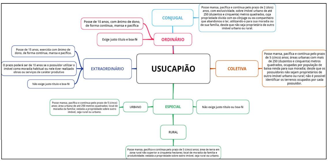Usucapião - Mapa mental