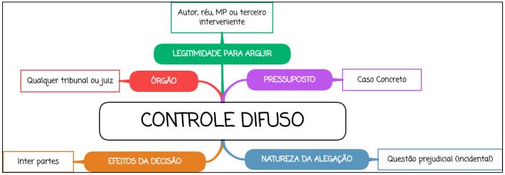 Controle de Constitucionalidade Difuso