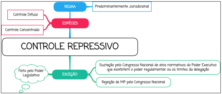 Controle de Constitucionalidade Repressivo