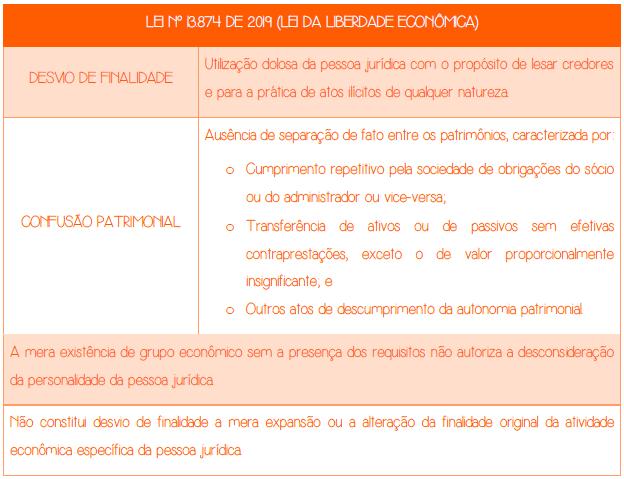 Desconsideração da personalidade jurídica - LEI Nº 13.874, DE 20 DE SETEMBRO DE 2019