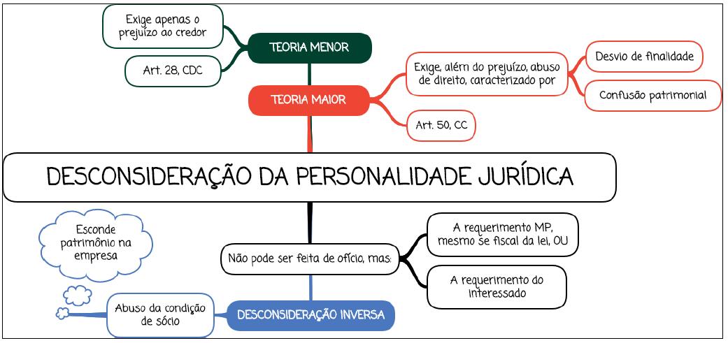 Desconsideração da personalidade jurídica - Mapa Mental