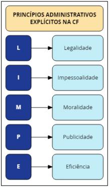 Princípios da Administração Pública - Princípios Explícitos