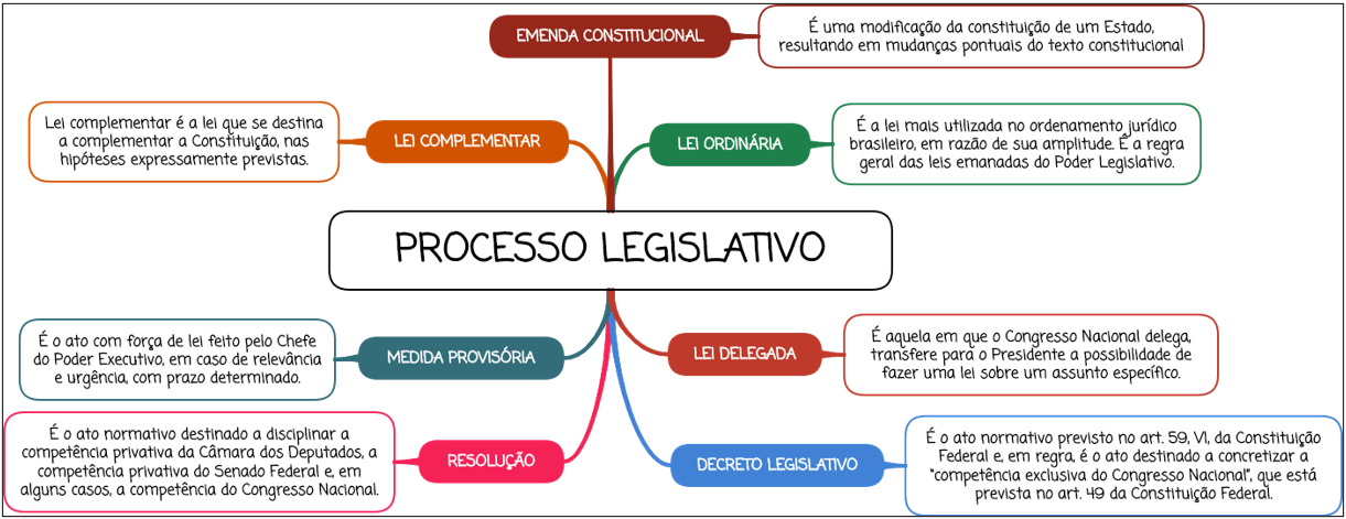 Processo Legislativo - Mapa mental