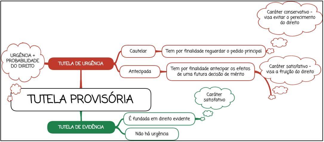 Tutela Provisória - Regras Gerais