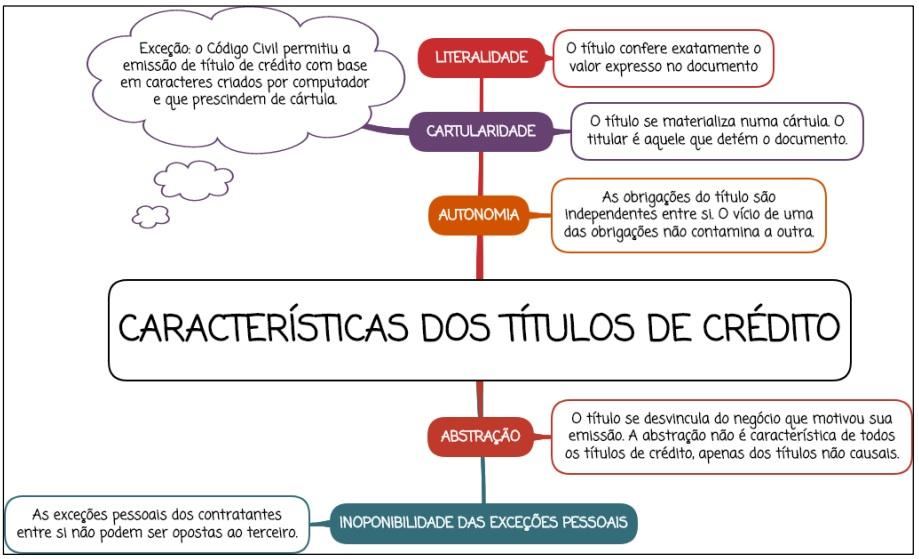 Características dos títulos de crédito