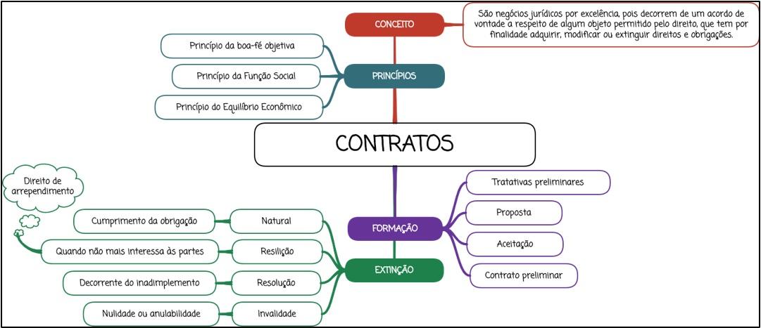 Contratos - Mapa Mental