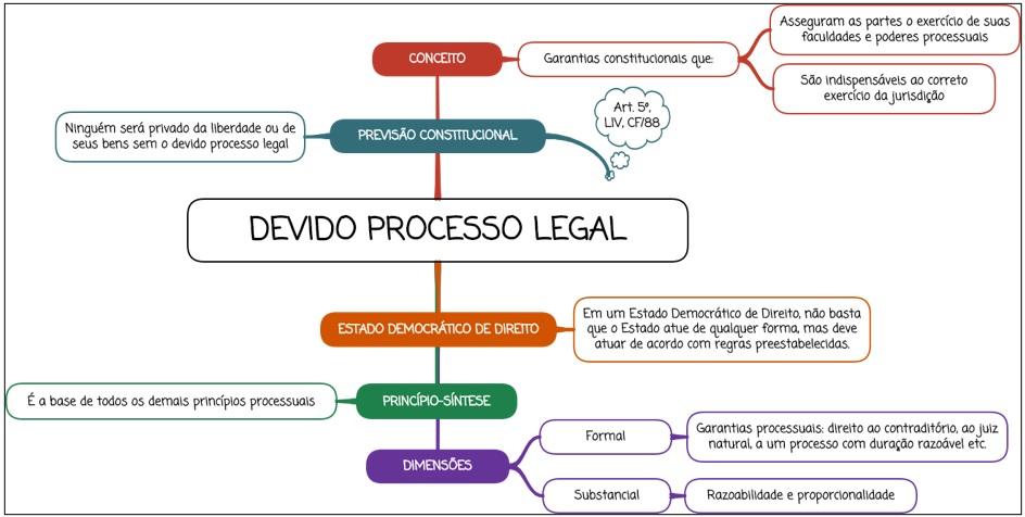Devido processo legal - mapa mental