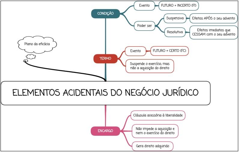 Elementos acidentais do negócio jurídico