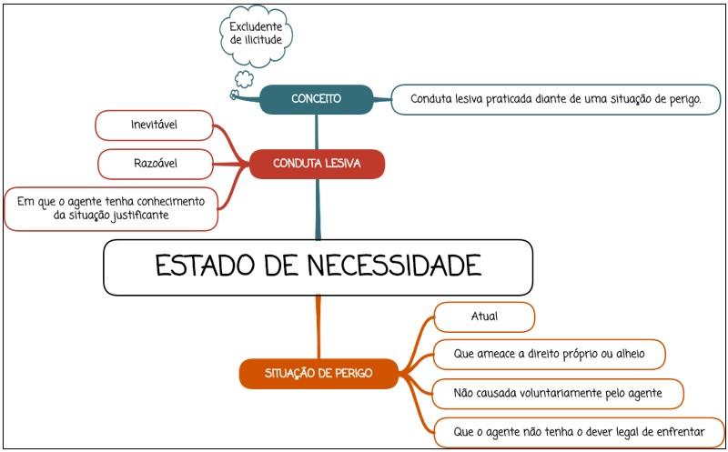 Estado de necessidade - mapa mental