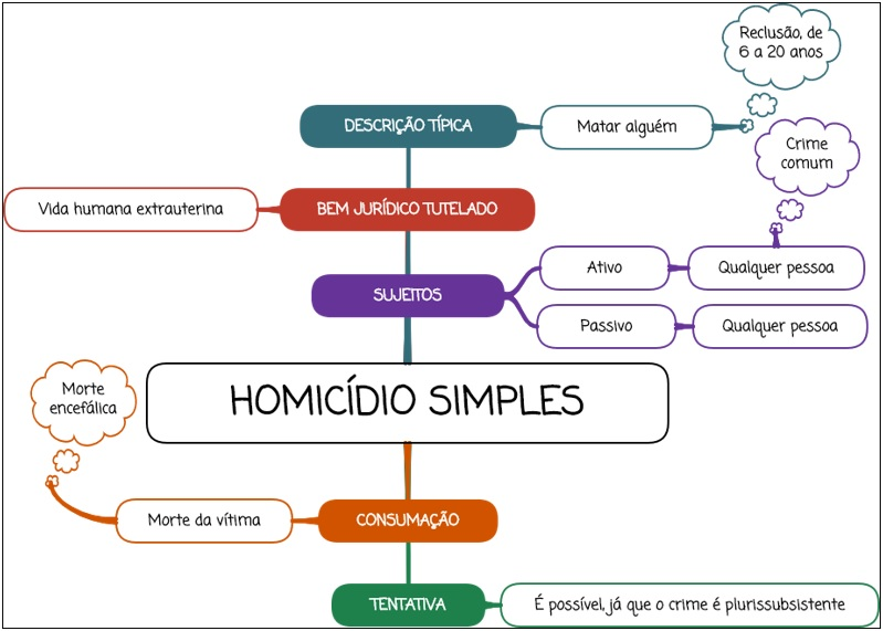 Homicídio simples - mapa mental