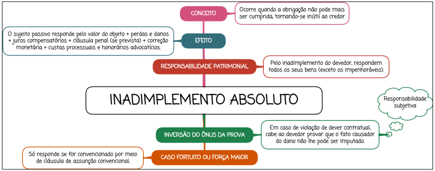 Inadimplemento Absoluto