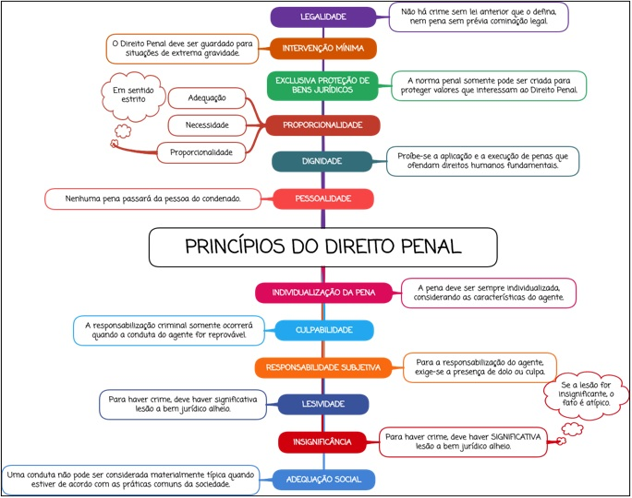 Princípios do Direito Penal