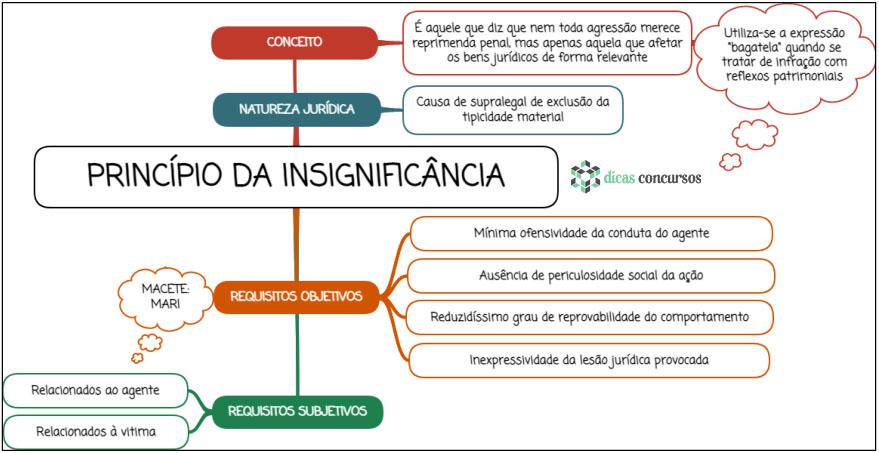Princípio da insignificância - Mapa mental