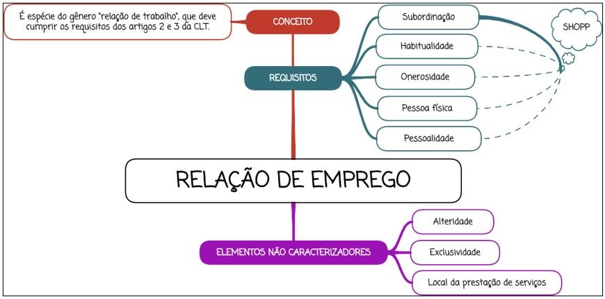 Relação de emprego - mapa mental