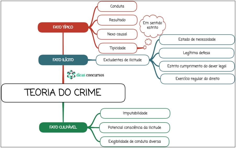 Teoria do crime - Mapa Mental