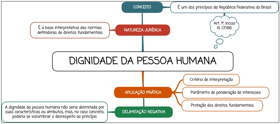 Dignidade da pessoa humana - mapa mental