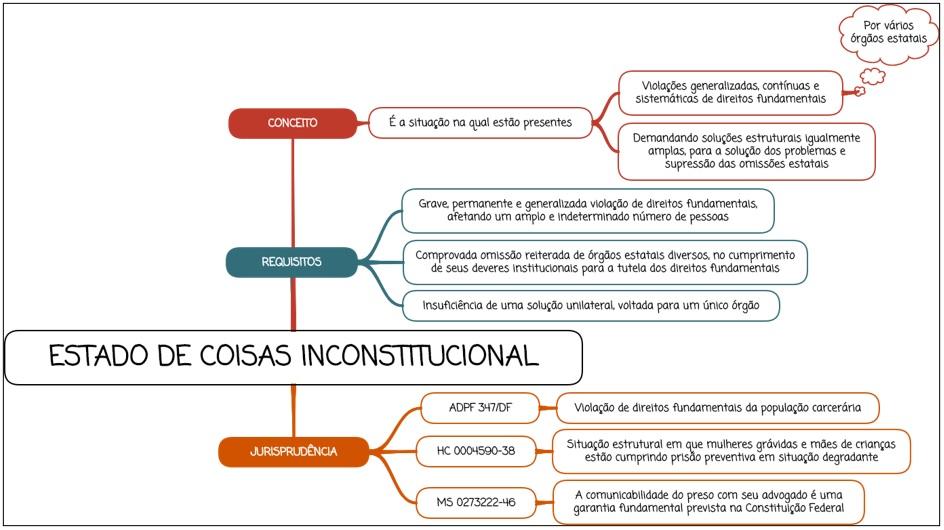Estado de coisas inconstitucional - Mapa mental