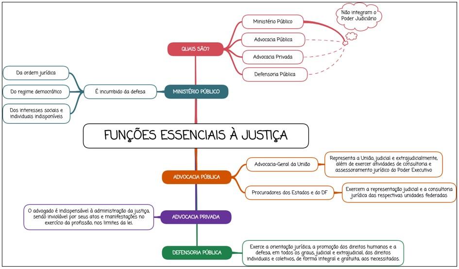 Funções essenciais à Justiça - Mapa mental