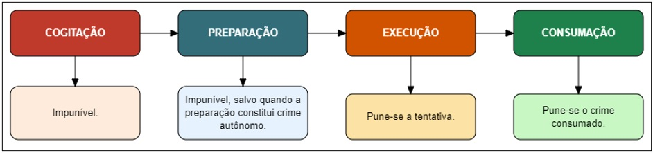 Iter criminis - Mapa mental