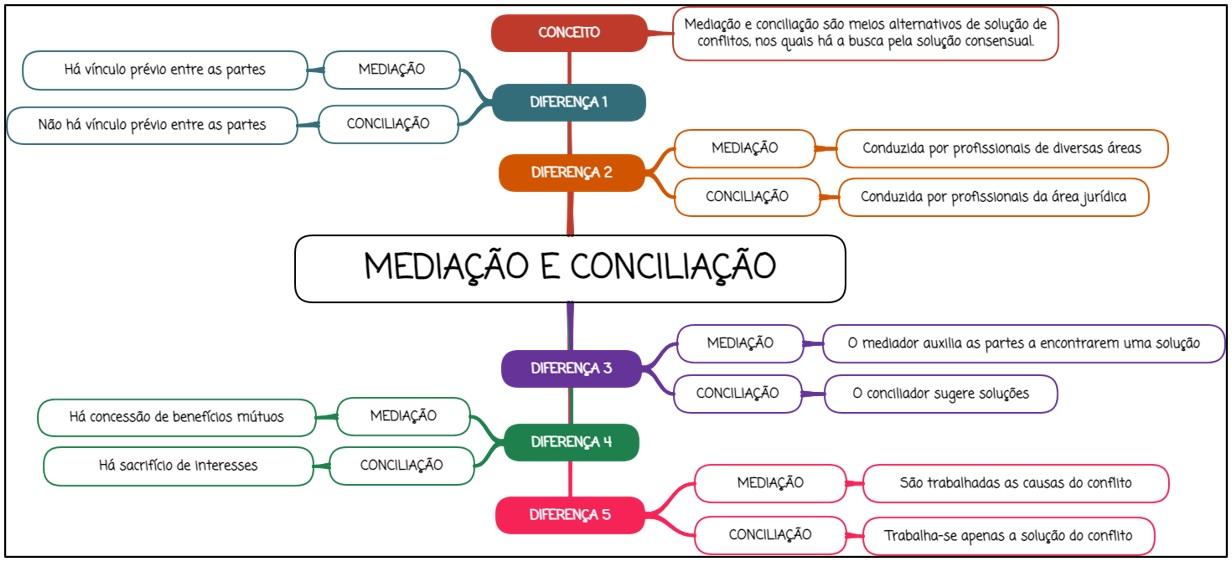 Mediação e Conciliação - Mapa mental