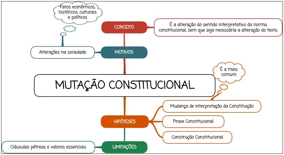 Mutação Constitucional - Mapa mental
