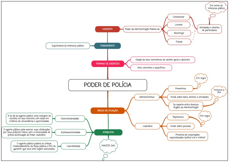 Poder de Polícia - Mapa mental