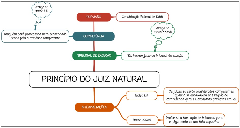 Princípio do Juiz Natural - mapa mental
