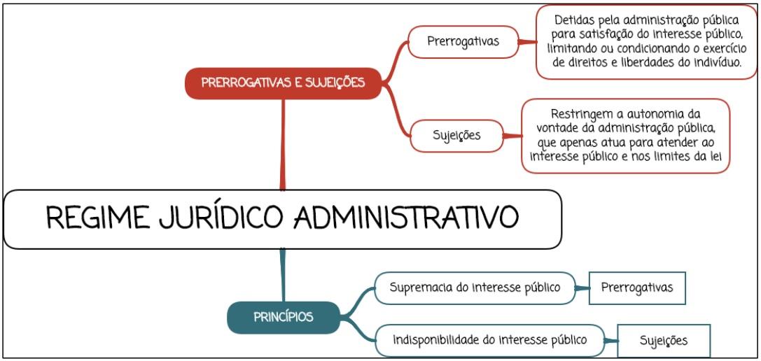 Regime Jurídico Administrativo - mapa mental