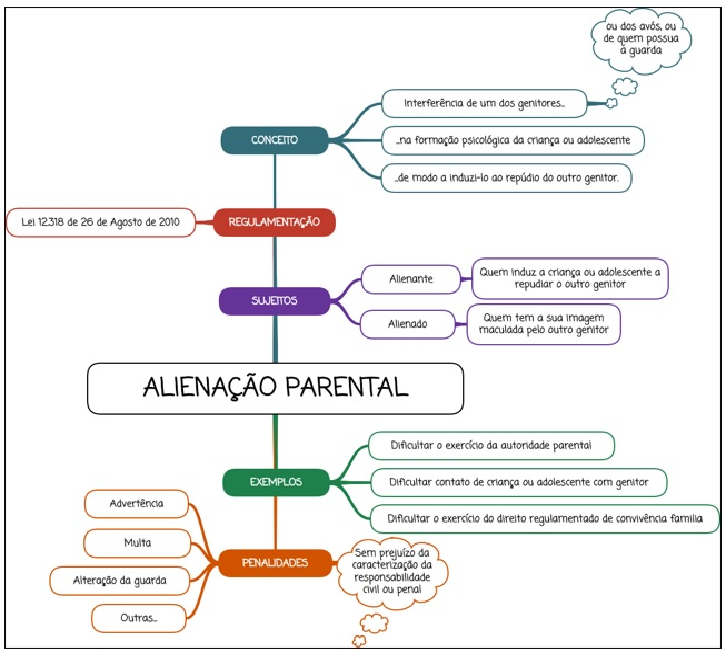 Alienação Parental - mapa mental
