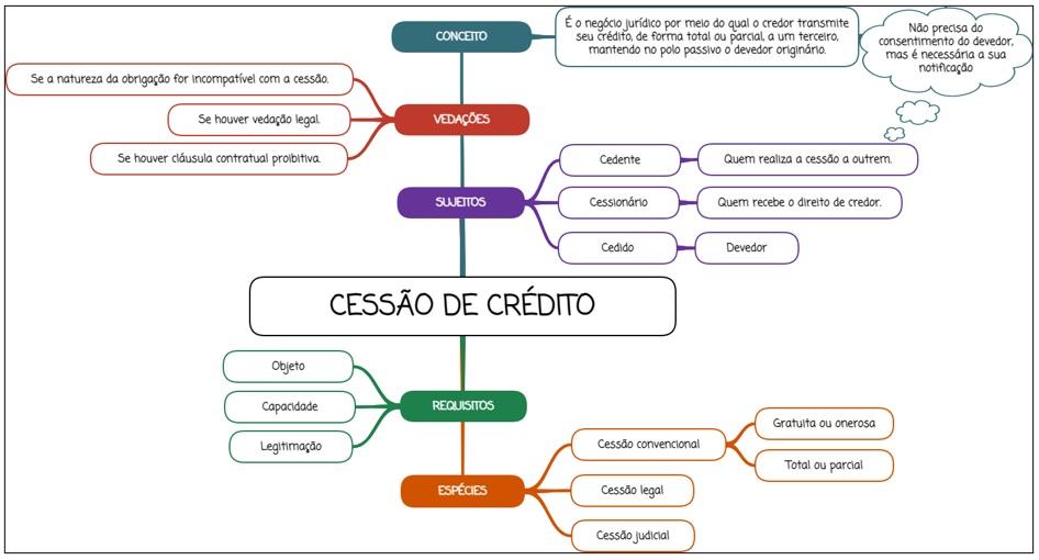 Cessão de crédito - mapa mental