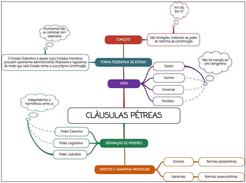 Cláusulas Pétreas - mapa mental
