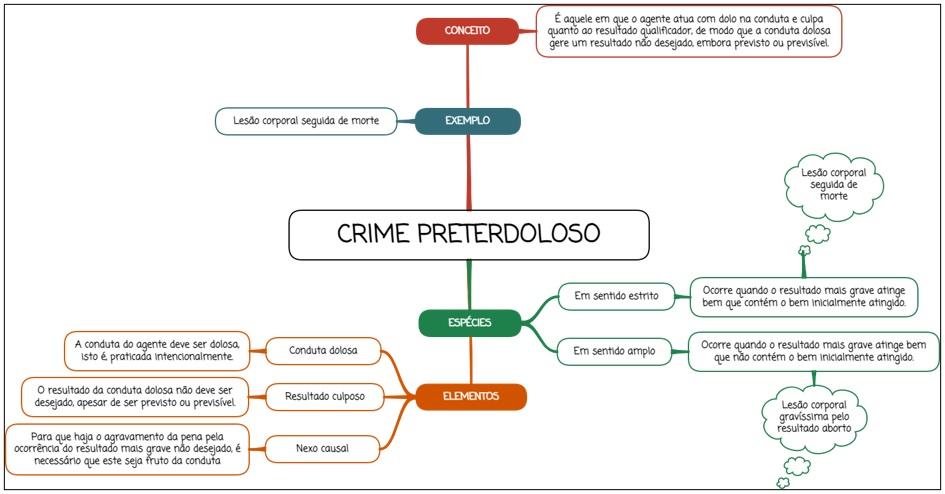 Crime preterdoloso - mapa mental