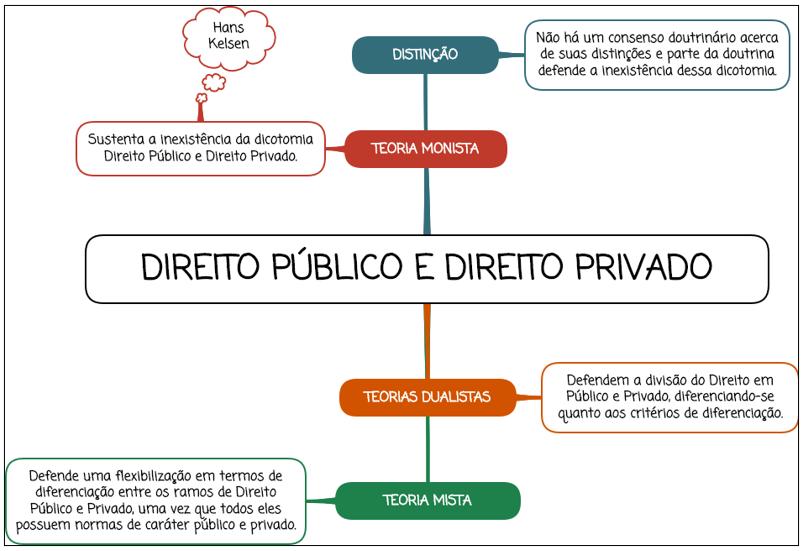 Direito Público e Direito Privado - mapa mental