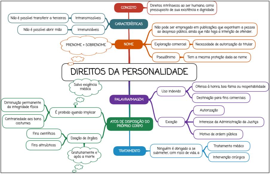 Direitos da personalidade - mapa mental
