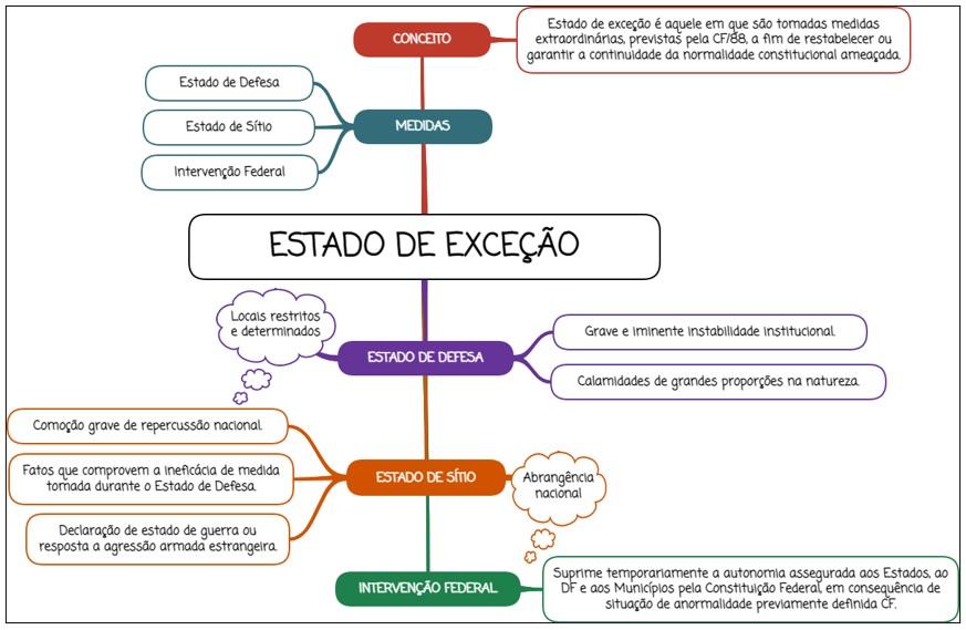 Estado de exceção - mapa mental
