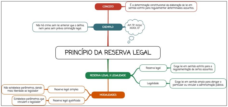 Princípio da reserva legal - mapa mental