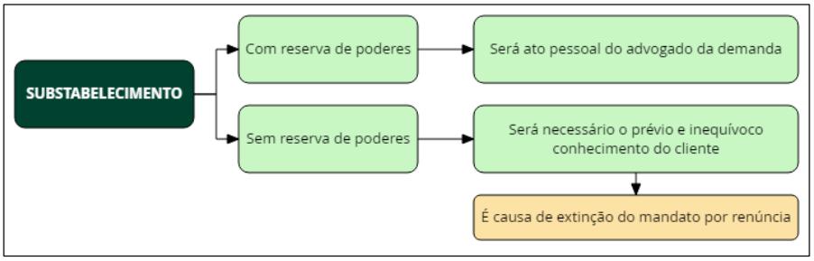 Substabelecimento - fluxograma