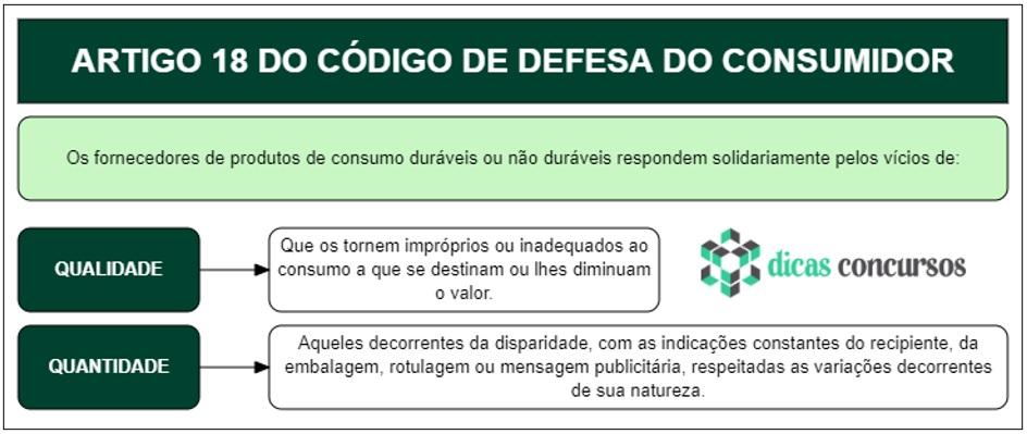 Art 18 do CDC - Comentado