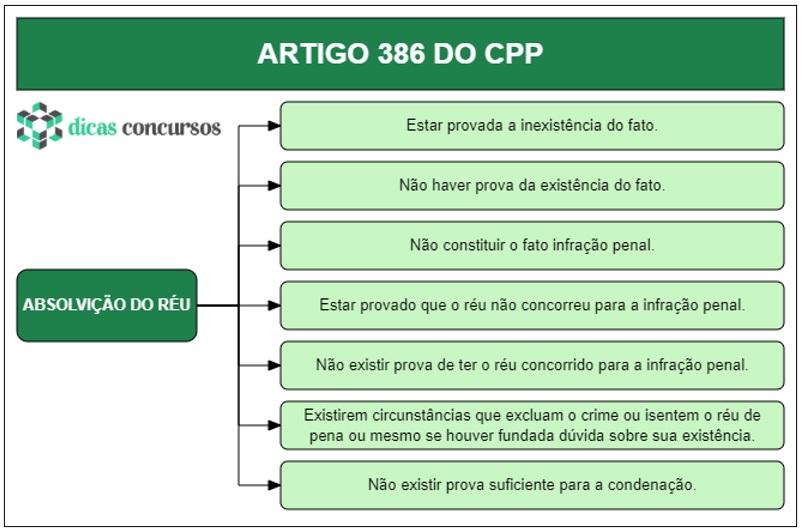 Art 386 do CPP - Comentado