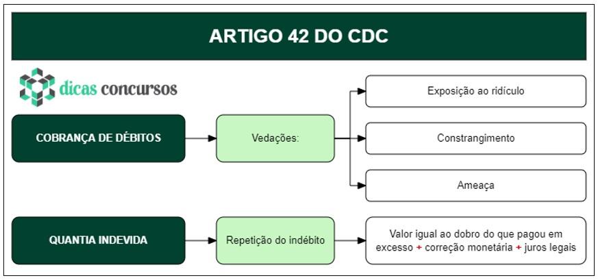 Art 42 do CDC - Comentado