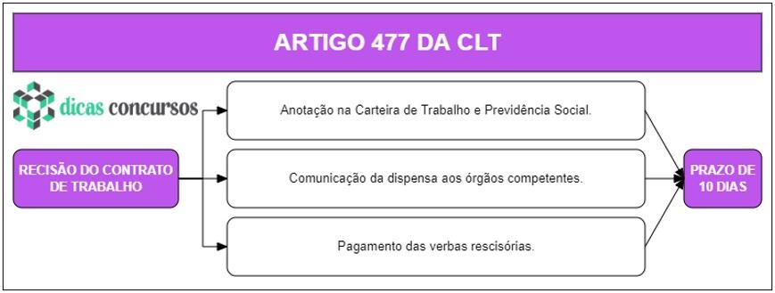 Art 477 da CLT - Comentado