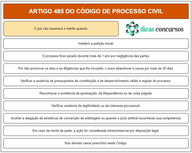 Art 485 do CPC - Comentado