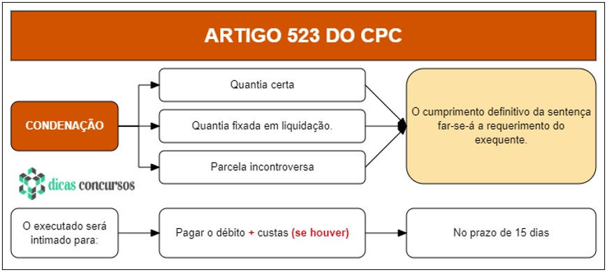 Art 523 do CPC - Comentado