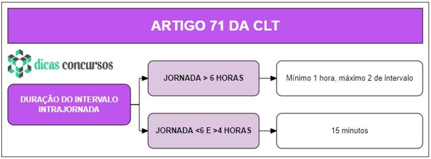 Art 71 da CLT - Comentado