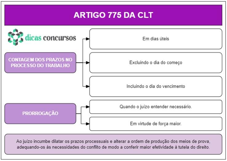 Art 775 - CLT - Esquematizado