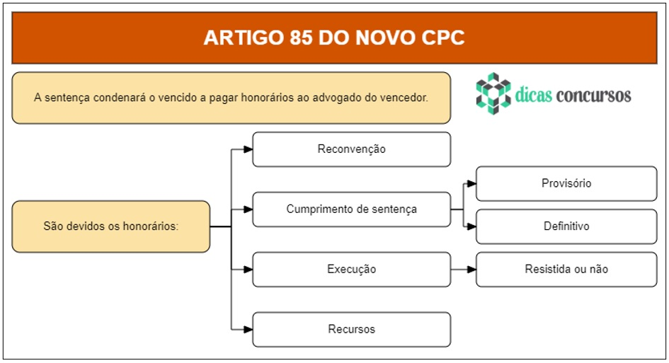 Art 85 do CPC - Comentado