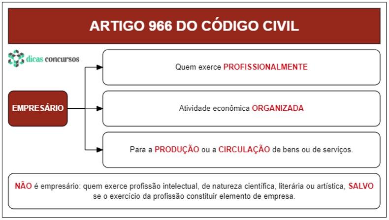 Art 966 - CC - Esquematizado