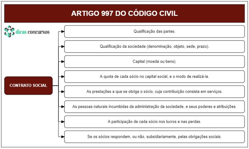 Art 997 do CC - Comentado