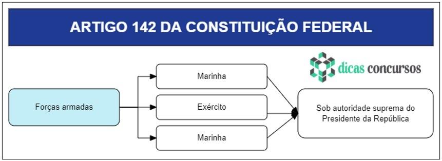 Art 142 da CF - Comentado